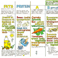Vegan Nutrition Chart